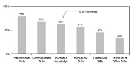 Percentage who reported gaining skills from volunteer activities